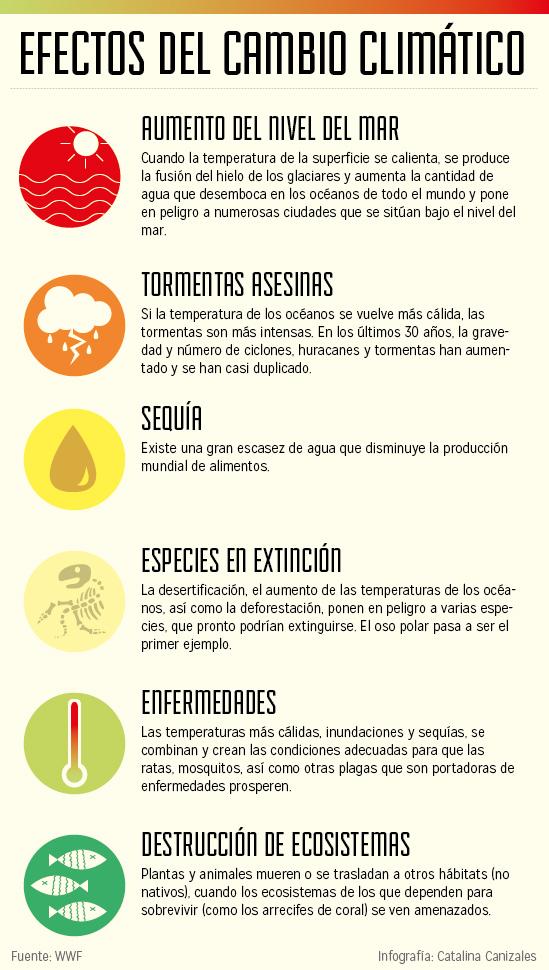 Efectos del cambio climático. Infografía de Catalina Canizales, WWF